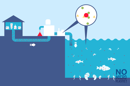 Explanatory graphic: What are microplastics